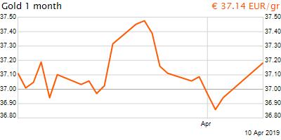 30 napos arany EUR/Kg grafikon - 2019-04-10-10-00