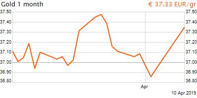 30 napos arany EUR/Kg grafikon - 2019-04-10-19-00