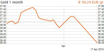 30 napos arany EUR/Kg grafikon - 2019-04-17-18-00