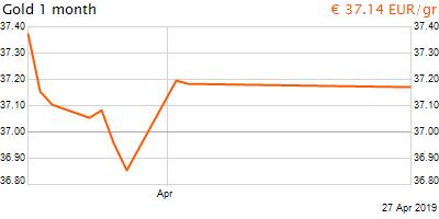 30 napos arany EUR/Kg grafikon - 2019-04-27-08-00
