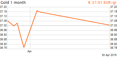 30 napos arany EUR/Kg grafikon - 2019-04-30-11-00