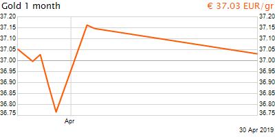 30 napos arany EUR/Kg grafikon - 2019-04-30-12-00