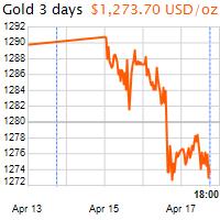3 napos arany USD/Oz grafikon - 2019-04-17-18-00