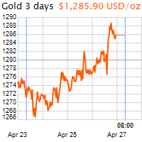 3 napos arany USD/Oz grafikon - 2019-04-27-08-00