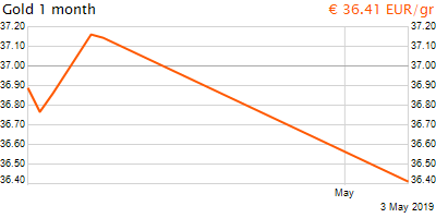 30 napos arany EUR/Kg grafikon - 2019-05-03-13-00