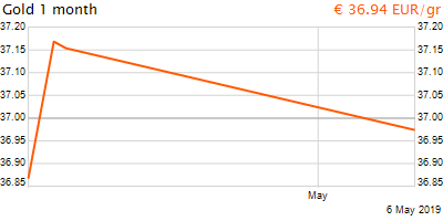 30 napos arany EUR/Kg grafikon - 2019-05-06-09-00