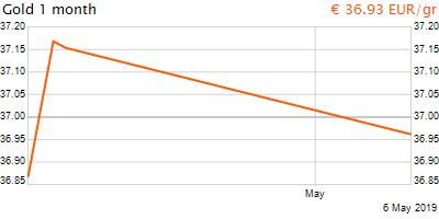 30 napos arany EUR/Kg grafikon - 2019-05-06-12-00