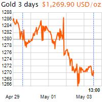 3 napos arany USD/Oz grafikon - 2019-05-03-13-00