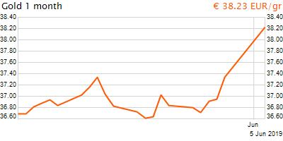30 napos arany EUR/Kg grafikon - 2019-06-05-16-00