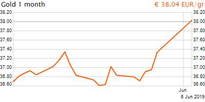 30 napos arany EUR/Kg grafikon - 2019-06-06-09-00