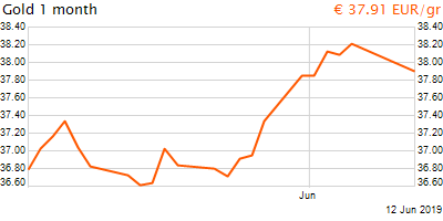 30 napos arany EUR/Kg grafikon - 2019-06-12-18-00