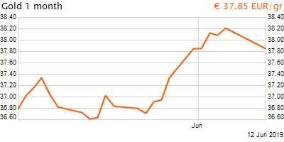 30 napos arany EUR/Kg grafikon - 2019-06-12-23-00