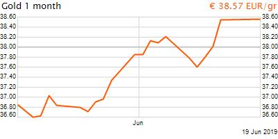 30 napos arany EUR/Kg grafikon - 2019-06-19-18-00