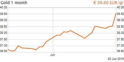 30 napos arany EUR/Kg grafikon - 2019-06-20-13-00