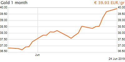 30 napos arany EUR/Kg grafikon - 2019-06-24-20-00