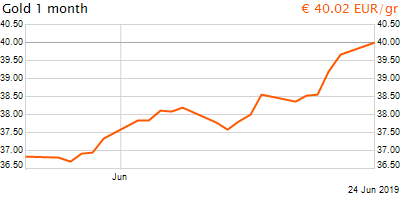 30 napos arany EUR/Kg grafikon - 2019-06-24-22-00
