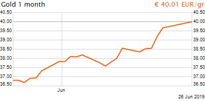 30 napos arany EUR/Kg grafikon - 2019-06-26-19-00