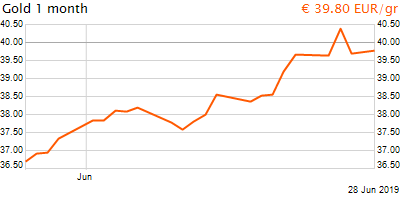 30 napos arany EUR/Kg grafikon - 2019-06-28-20-00