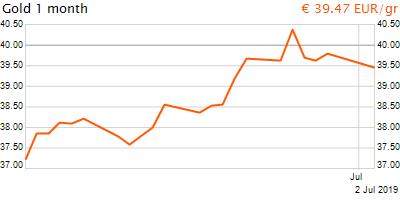 30 napos arany EUR/Kg grafikon - 2019-07-02-11-00