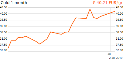 30 napos arany EUR/Kg grafikon - 2019-07-02-22-00