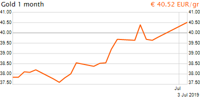 30 napos arany EUR/Kg grafikon - 2019-07-03-10-00
