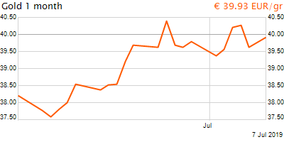 30 napos arany EUR/Kg grafikon - 2019-07-07-16-00