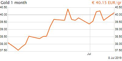 30 napos arany EUR/Kg grafikon - 2019-07-08-10-00