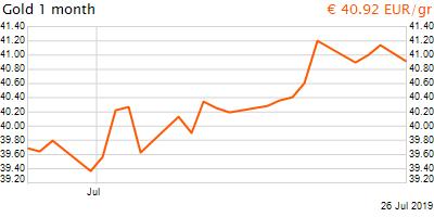 30 napos arany EUR/Kg grafikon - 2019-07-26-08-00