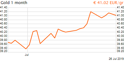 30 napos arany EUR/Kg grafikon - 2019-07-26-09-00
