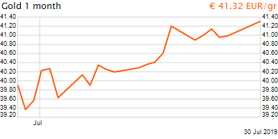 30 napos arany EUR/Kg grafikon - 2019-07-30-14-00