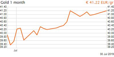 30 napos arany EUR/Kg grafikon - 2019-07-30-20-00