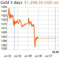 3 napos arany USD/Oz grafikon - 2019-07-07-16-00