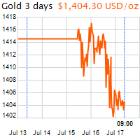 3 napos arany USD/Oz grafikon - 2019-07-17-09-00
