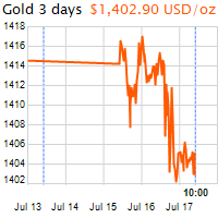 3 napos arany USD/Oz grafikon - 2019-07-17-10-00