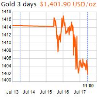 3 napos arany USD/Oz grafikon - 2019-07-17-11-00