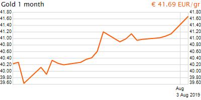 30 napos arany EUR/Kg grafikon - 2019-08-03-08-00