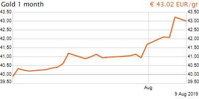 30 napos arany EUR/Kg grafikon - 2019-08-09-20-00