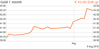 30 napos arany EUR/Kg grafikon - 2019-08-09-22-00
