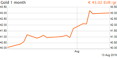 30 napos arany EUR/Kg grafikon - 2019-08-13-19-00