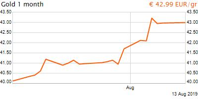30 napos arany EUR/Kg grafikon - 2019-08-13-21-00