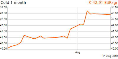 30 napos arany EUR/Kg grafikon - 2019-08-14-07-00