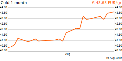 30 napos arany EUR/Kg grafikon - 2019-08-16-14-00