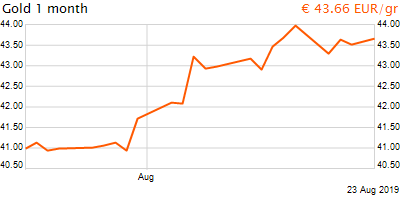 30 napos arany EUR/Kg grafikon - 2019-08-23-16-00