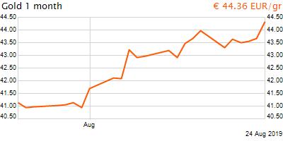 30 napos arany EUR/Kg grafikon - 2019-08-24-16-00