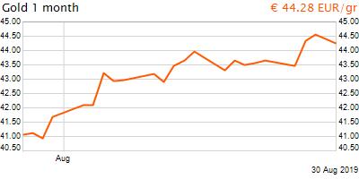 30 napos arany EUR/Kg grafikon - 2019-08-30-07-00