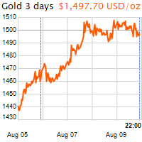 3 napos arany USD/Oz grafikon - 2019-08-09-22-00