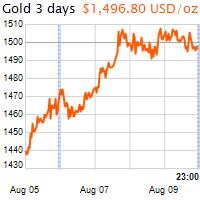 3 napos arany USD/Oz grafikon - 2019-08-09-23-00