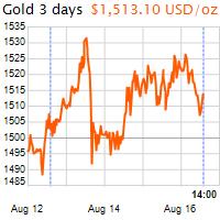 3 napos arany USD/Oz grafikon - 2019-08-16-14-00