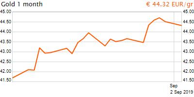 30 napos arany EUR/Kg grafikon - 2019-09-02-09-00