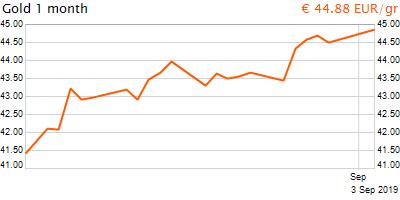 30 napos arany EUR/Kg grafikon - 2019-09-03-11-00